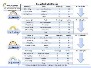 1 g Protein. 2 g Protein. 3 g Protein. 4 g Protein. Call your metabolic dietitian before making any changes in your diet