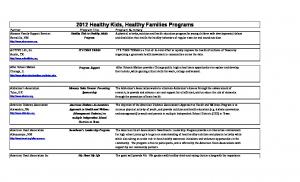 2012 Healthy Kids, Healthy Families Programs