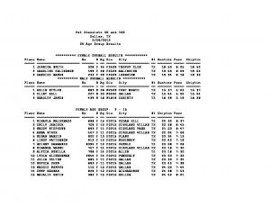 2013 5K Age Group Results