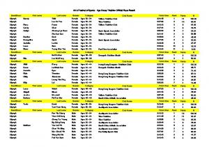 2013 Festival of Sports - Age Group Triathlon Official Race Result