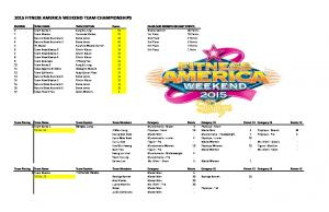 2015 FITNESS AMERICA WEEKEND TEAM CHAMPIONSHIPS