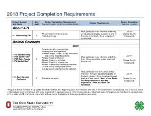 2018 Project Completion Requirements