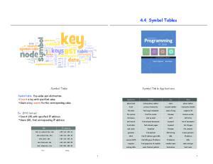 4.4 Symbol Tables. Symbol Table Applications. Symbol Table