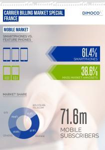 71.6m MOBILE SUBSCRIBERS 61.4% 38.6% CARRIER BILLING market special FRANCE. Mobile Market SMARTPHONES VS. FEATURE PHONES SMARTPHONES MARKET SHARE