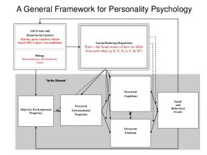 A General Framework for Personality Psychology