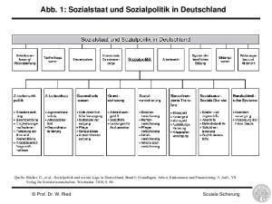 Abb. 1: Sozialstaat und Sozialpolitik in Deutschland