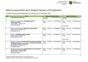 Abstimmungsverhalten des Freistaates Sachsen und Ergebnisliste