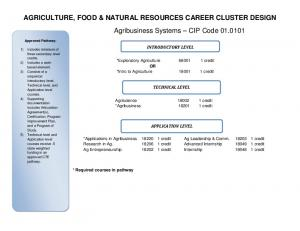 AGRICULTURE, FOOD & NATURAL RESOURCES CAREER CLUSTER DESIGN Agribusiness Systems CIP Code