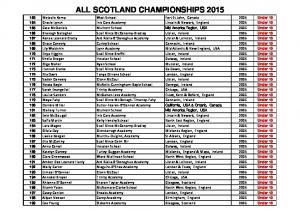 ALL SCOTLAND CHAMPIONSHIPS 2015