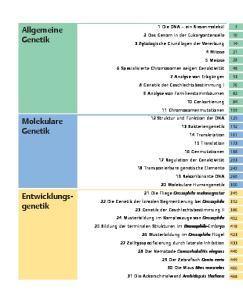 Allgemeine Genetik. Molekulare Genetik. Entwicklungsgenetik