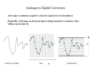 Analogue to Digital Conversion