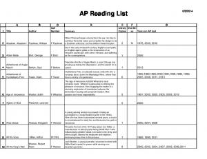 AP Reading List. Library OverDri Number Summary