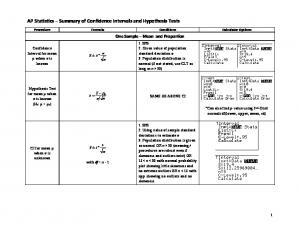 AP Statistics Summary of Confidence Intervals and Hypothesis Tests