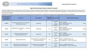 Approved Continuing Interpreter Education Programs