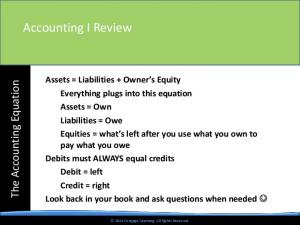 Assets = Liabilities + Owner s Equity Everything plugs into this equation Assets = Own Liabilities = Owe