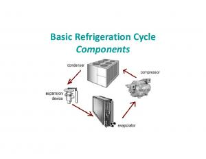 Basic Refrigeration Cycle Components