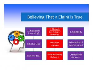 Believing That a Claim is True