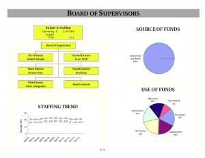BOARD OF SUPERVISORS SOURCE OF FUNDS USE OF FUNDS STAFFING TREND. Budget & Staffing. Board of Supervisors. Salud Carbajal