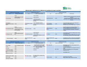 BREEAM 2009 VS. BREEAM 2013 VS. BREEAM 2016 COMPARATIVE TABLE OF CRITERIA MANAGEMENT