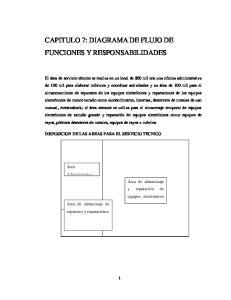 CAPITULO 7: DIAGRAMA DE FLUJO DE FUNCIONES Y RESPONSABILIDADES