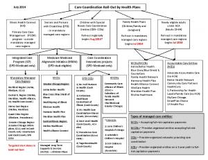 Care Coordination Roll-Out by Health Plans