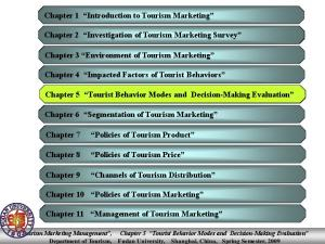 Chapter 1 Introduction to Tourism Marketing. Chapter 2 Investigation of Tourism Marketing Survey. Chapter 3 Environment of Tourism Marketing