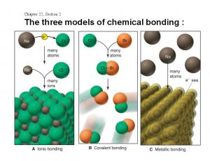 Chapter 22, Section 2 The three models of chemical bonding :