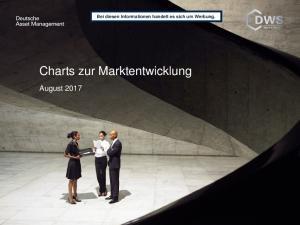 Charts zur Marktentwicklung