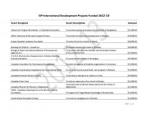 CIP International Development Projects Funded