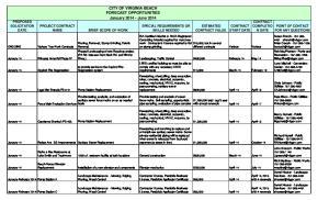 CITY OF VIRGINIA BEACH FORECAST OPPORTUNITIES January June 2014