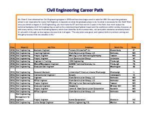 Civil Engineering Career Path