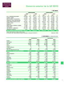 Comercio exterior de la UE 2010