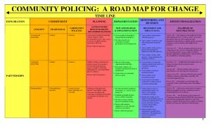 COMMUNITY POLICING: A ROAD MAP FOR CHANGE