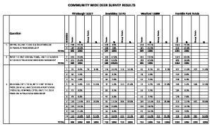 COMMUNITY WIDE DEER SURVEY RESULTS