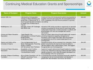 Continuing Medical Education Grants and Sponsorships