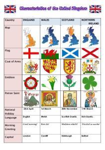 Country ENGLAND WALES SCOTLAND NORTHERN IRELAND