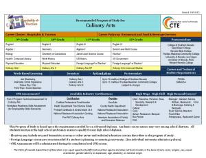 Culinary Arts. Recommended Program of Study for: