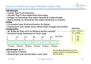Dateien mit wahlfreiem Zugriff (Random Access Files)