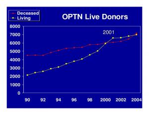 Deceased Living. OPTN Live Donors