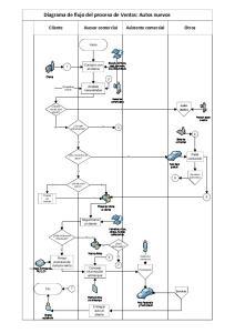 Diagrama de flujo del proceso de Ventas: Autos nuevos