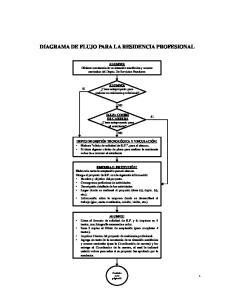 DIAGRAMA DE FLUJO PARA LA RESIDENCIA PROFESIONAL
