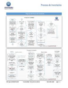 Diagrama del Proceso de Inventarios