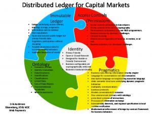 Distributed Ledger for Capital Markets