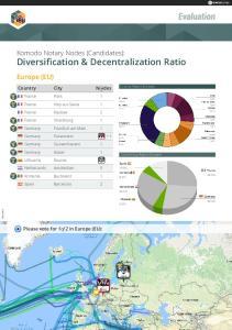Diversification & Decentralization Ratio