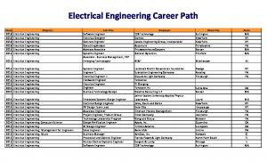 Electrical Engineering Career Path