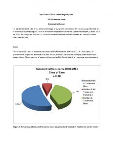 Endometrial Carcinoma Class of Case n=170 15%