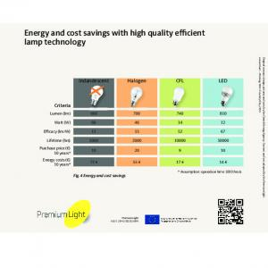 Energy and cost savings with high quality efficient lamp technology