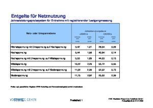 Entgelte für Netznutzung Jahresleistungspreissystem für Entnahme mit registrierender Lastgangmessung