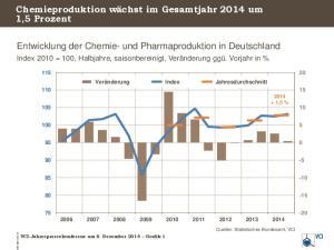 Entwicklung der Chemie- und Pharmaproduktion in Deutschland
