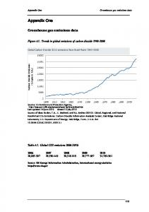 Figure A1. Trends in global emissions of carbon dioxide